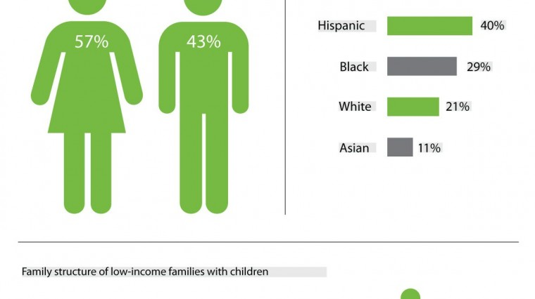 Graphic: You're Most Likely to Be Poor if…