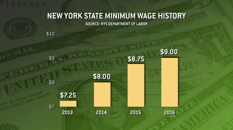 Governor Cuomo's State of the State Minimum Wage Proposal