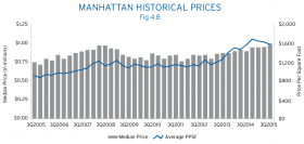 Click to enlarge. (Image from The Corcoran Report: 3Q15 Manhattan)