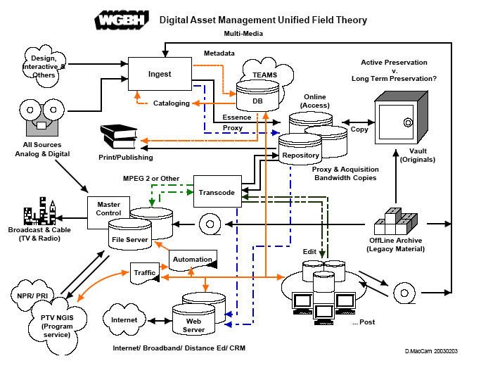 Dave MacCarn's (WGBH) 2003 Digital Asset Management Unified Field Theory Diagram