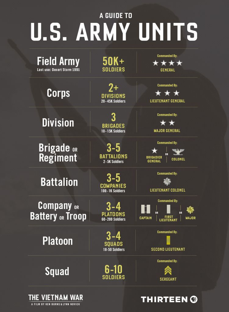 U.S. Army Units graphic